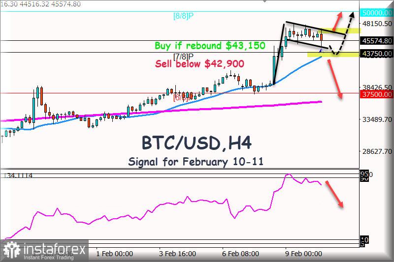 Señal de negociación para BTC/USD para 10 - 12 de febrero de 2021: objetivo a corto plazo de $50.000