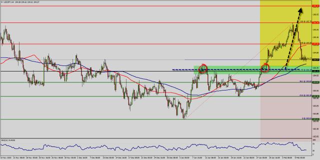 Analisis Teknikal dari USD/JPY untuk 10 Februari, 2021