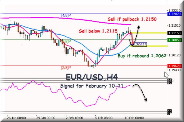 Señal de negociación EUR/USD para el 9 - 10 de febrero de 2021: Vender por debajo de 1,2150/15