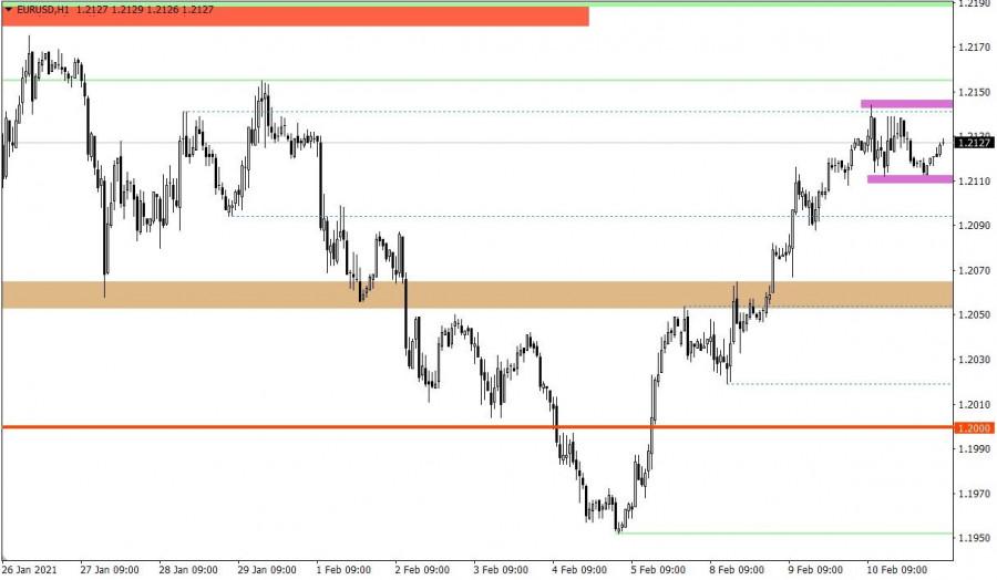 analytics6024cae789446 - Горящий прогноз по EUR/USD от 11.02.2021