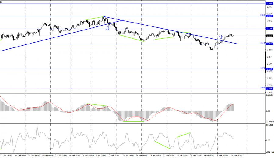 analytics6024cb413fa54 - EUR/USD. 11 февраля. Отчет COT. Кристин Лагард настроена пессимистично относительно перспектив европейской экономики.