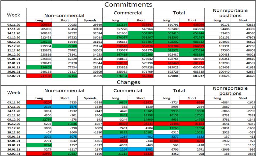 analytics6024cb5a4b17e - EUR/USD. 11 февраля. Отчет COT. Кристин Лагард настроена пессимистично относительно перспектив европейской экономики.