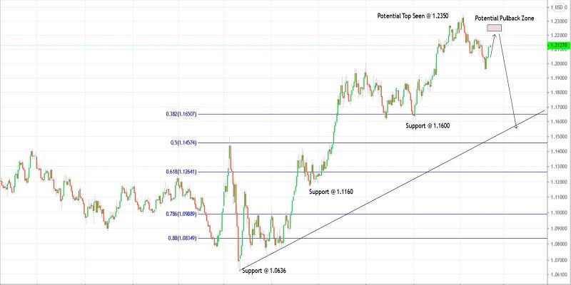 Trading plan for EURUSD for February 11, 2021