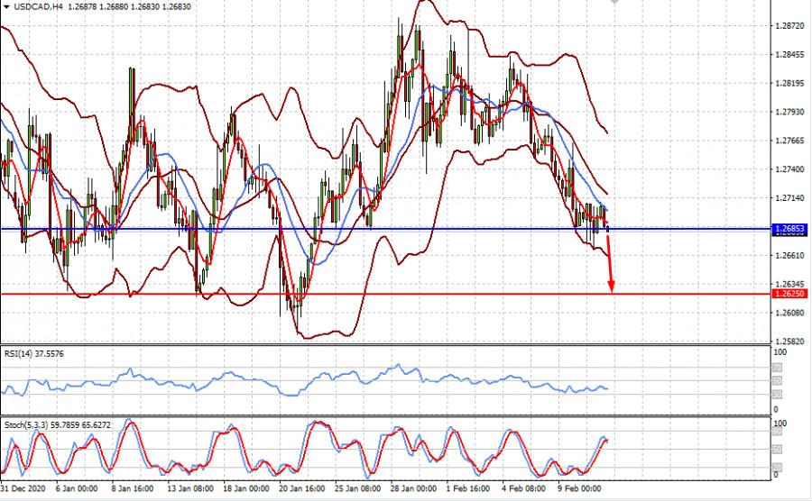 analytics6024d3352b40b - Рынки могут продолжить консолидироваться до конца этой недели (ожидаем роста пары AUDUSD и продолжения снижения пары USDCAD)