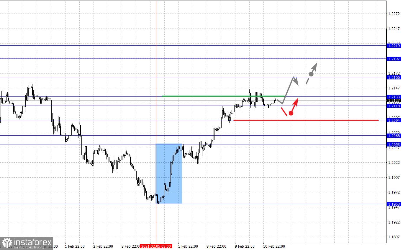 Analisis fraktal pasangan mata uang utama pada 11 Februari