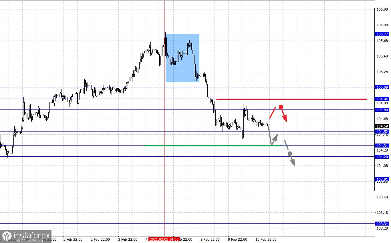Фрактален анализ на основните валутни двойки на 11 февруари