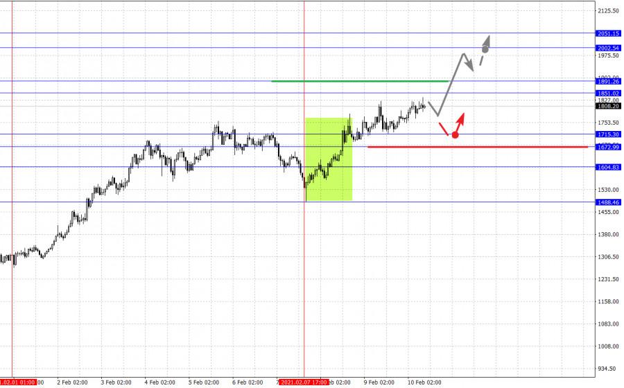 analytics6024d87eaf7f5 - Фрактальный анализ основных валютных пар на 11 февраля