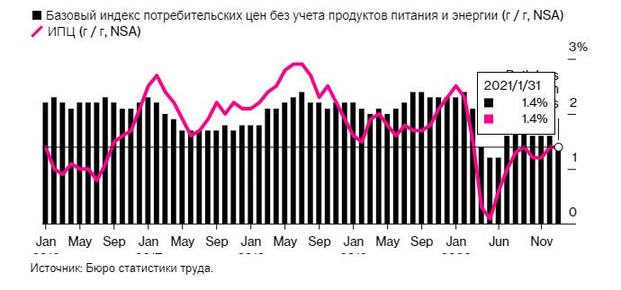 analytics6024daa1d529a - EURUSD: Покупатели евро выдыхаются, но желающих покупать доллара не прибавляется. О чем важном правительство Великобритании