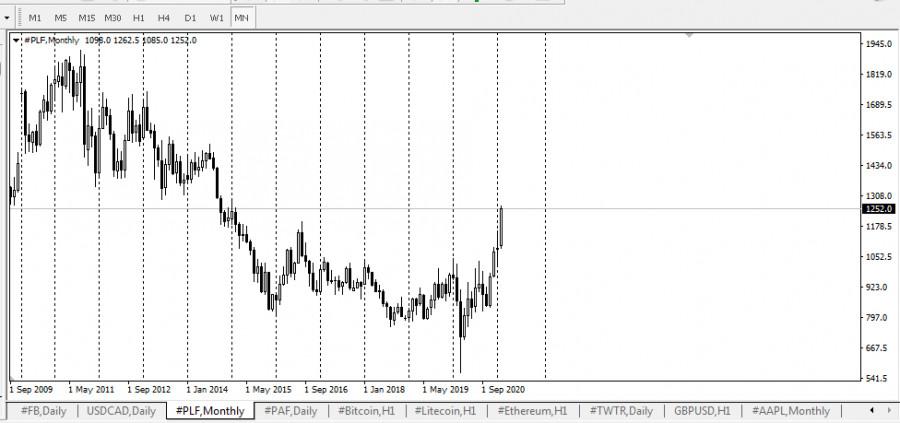 analytics6024de9089ff6 - Перебои в поставках платины из Южной Африки