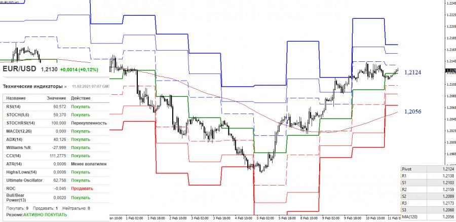 analytics6024e8e3476f5 - EUR/USD и GBP/USD 11 февраля – рекомендации технического анализа