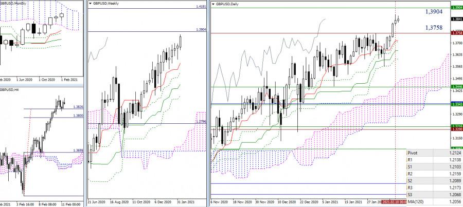 analytics6024e8f175374 - EUR/USD и GBP/USD 11 февраля – рекомендации технического анализа