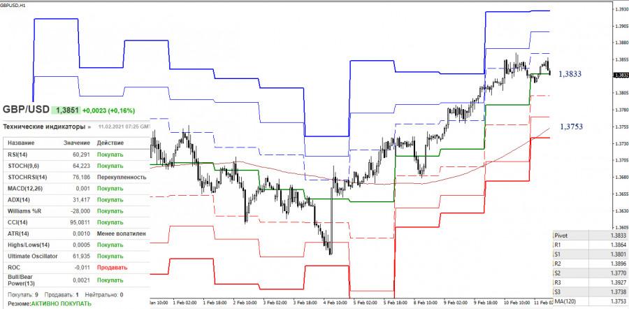 analytics6024e903451c8 - EUR/USD и GBP/USD 11 февраля – рекомендации технического анализа