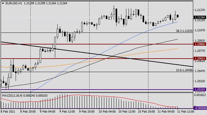 analytics602500ff26dc6 - Анализ и прогноз по EUR/USD на 11 февраля 2021 года