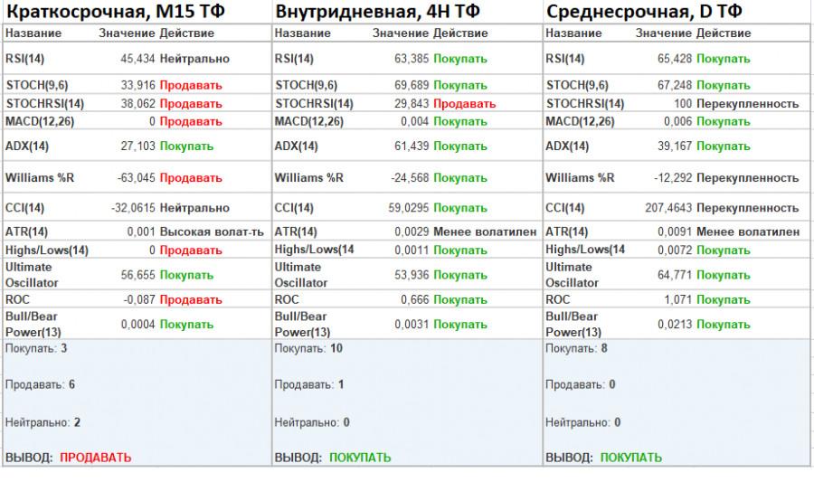 analytics60250343aa1a3 - Мыслим нестандартно, пока Фунт стерлингов растет, готовимся к снижению