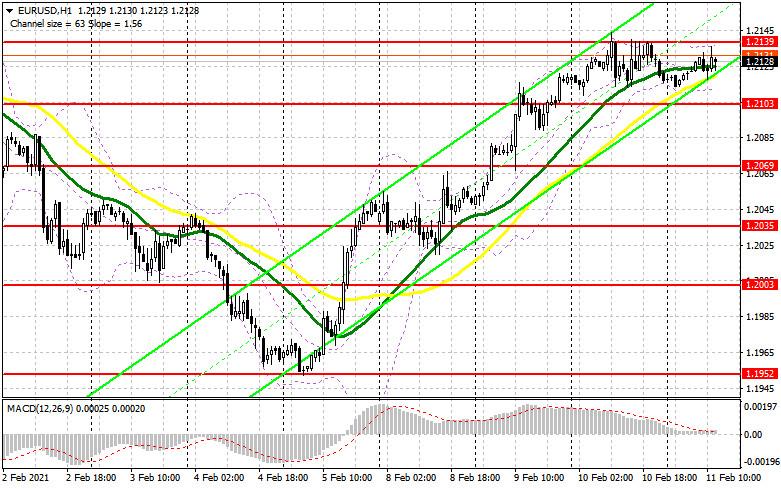 analytics60250fc006e90 - EUR/USD: план на американскую сессию 11 февраля (разбор утренних сделок). Евро толкается в узком канале на фоне отсутствия