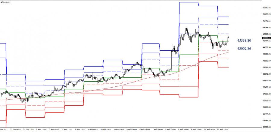 analytics6025247c99c88 - BCN/USD и BITCOIN 11 февраля – технический анализ ситуации