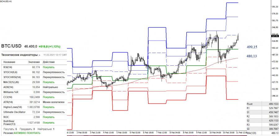 analytics602524abbbb58 - BCN/USD и BITCOIN 11 февраля – технический анализ ситуации