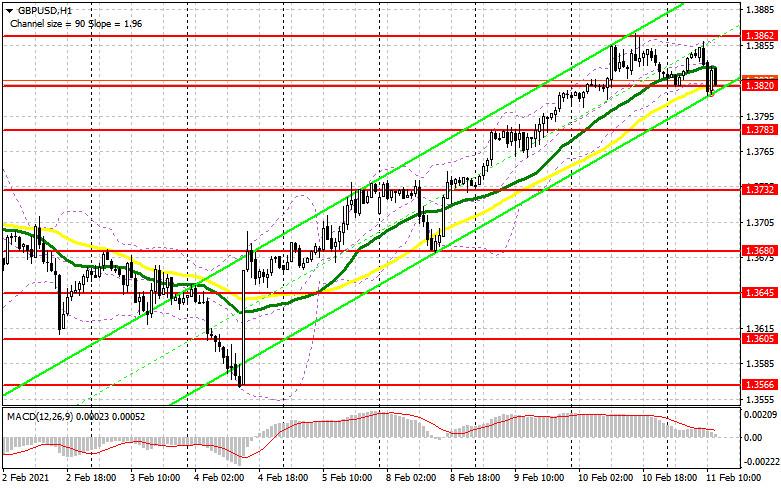 analytics6025331f7052c - GBP/USD: план на американскую сессию 11 февраля (разбор утренних сделок). Фунт прорвался выше 1.3825, но что делать дальше