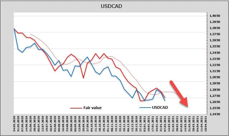 analytics602542b6b1f27 - Рынки в режиме ожидания. Обзор USD, CAD, JPY