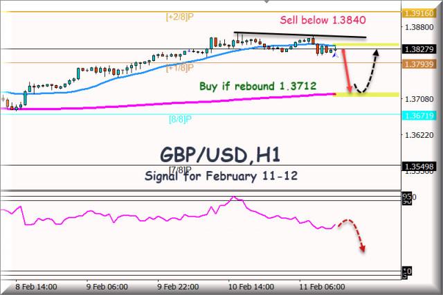 Señal de negociación del GBP/USD para el 11 y 12 de febrero de 2021: Venda por debajo de 1,3830
