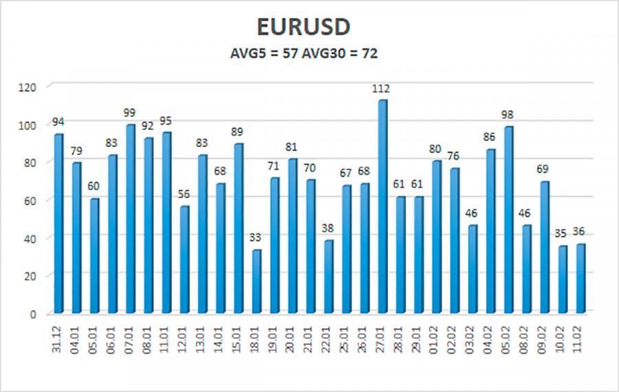 analytics6025dbd65929a - Обзор пары EUR/USD. 12 февраля. Риторика Кристин Лагард не меняется: нужно вливать как можно больше денег в экономику Евросоюза.