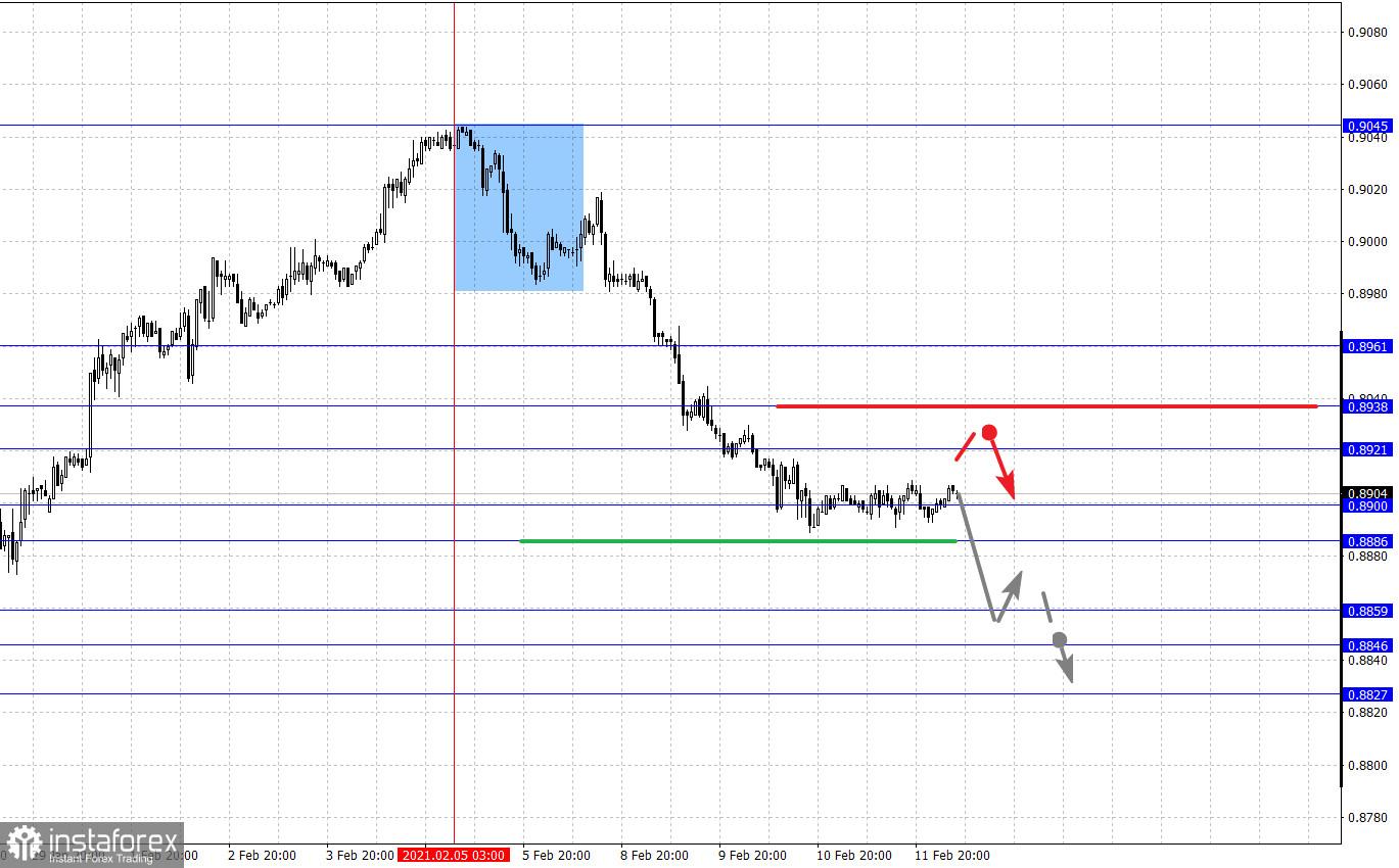 Фрактален анализ на основните валутни двойки на 12 февруари