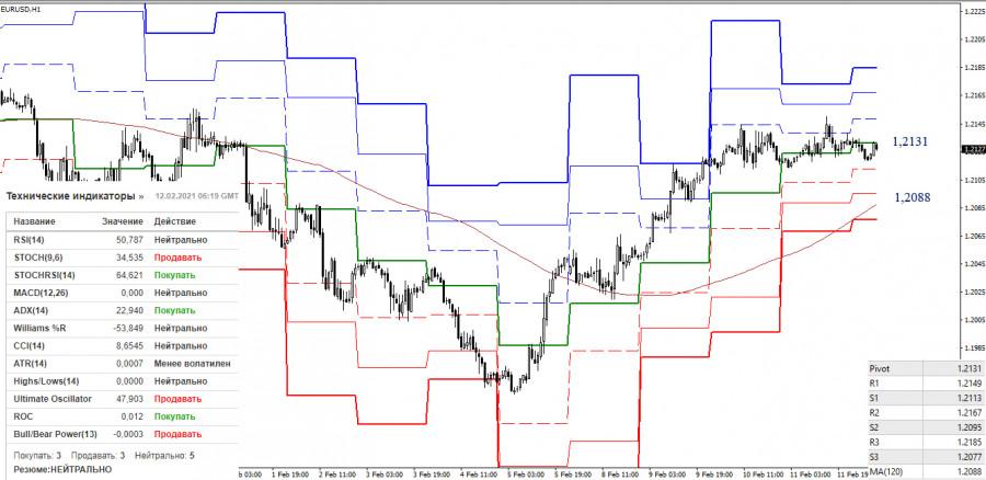 analytics60262e8ade6bb - EUR/USD и GBP/USD 12 февраля – рекомендации технического анализа
