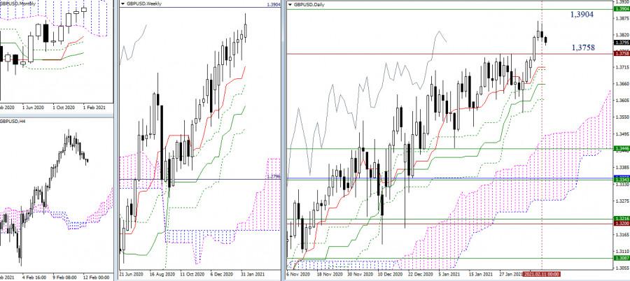 analytics60262e9be263b - EUR/USD и GBP/USD 12 февраля – рекомендации технического анализа