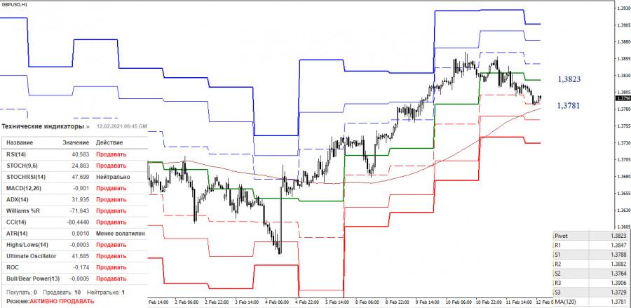 analytics60262eb8193fc - EUR/USD и GBP/USD 12 февраля – рекомендации технического анализа