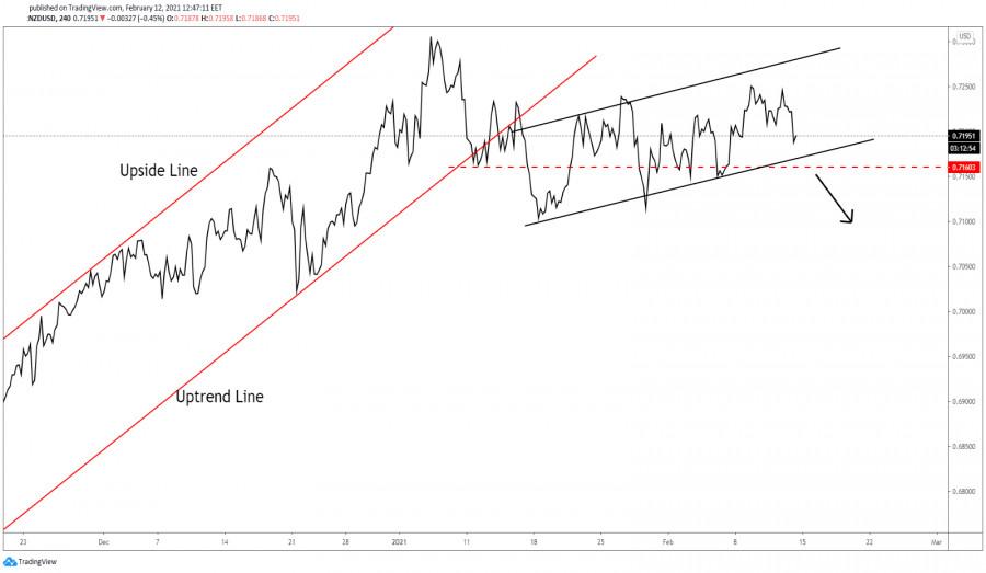 NZD/USD Downside Reversal Still Possible