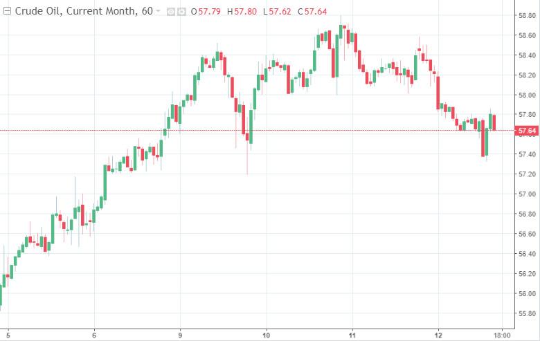 analytics602672228c68b - Нефть теряет в цене на фоне тревожных прогнозов