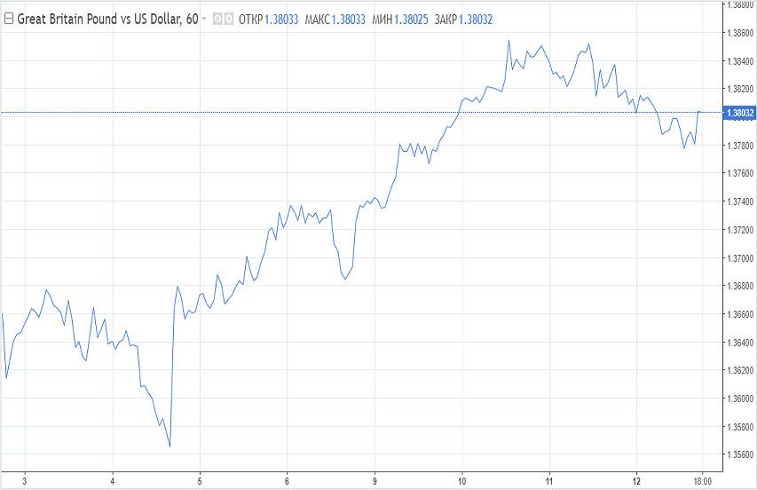 analytics60267fdc4df88 - Фунт не растерял импульс к росту, тренд по доллару останется нисходящим
