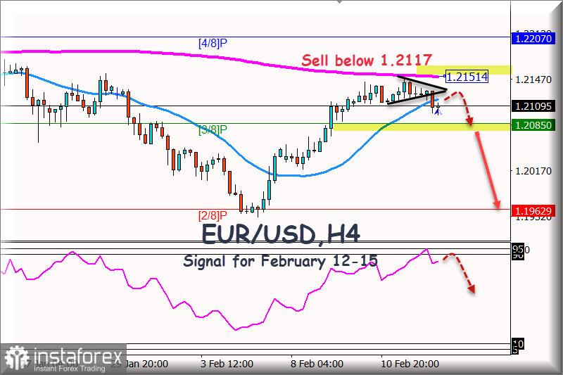 Señal de negociación del EUR/USD del 12 al 15 de febrero de 2021: Venda por debajo de 1,2117