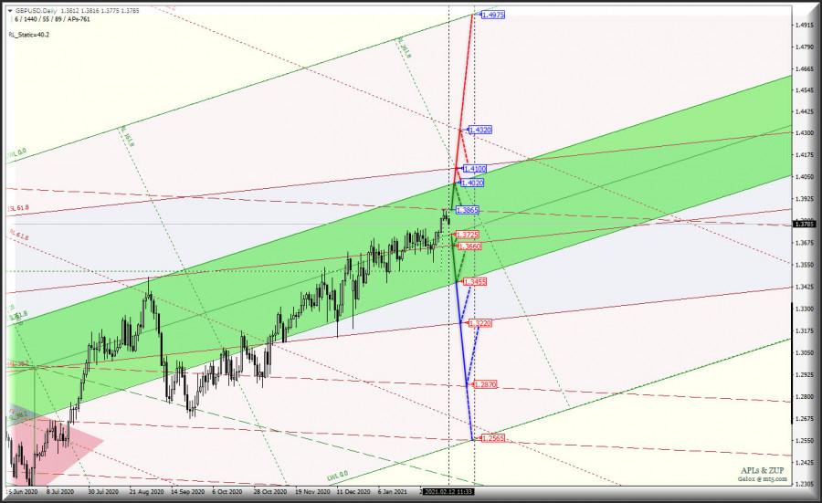 analytics60269451bf6fb - Daily - Основные валютные инструменты - #USDX vs EUR/USD & GBP/USD & USD/JPY. Комплексный анализ APLs & ZUP c
