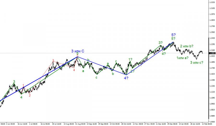 analytics60269f2cf001a - Анализ EUR/USD 12 февраля. Последние шансы американской валюты на укрепление. В США готовятся принять пакет помощи экономике