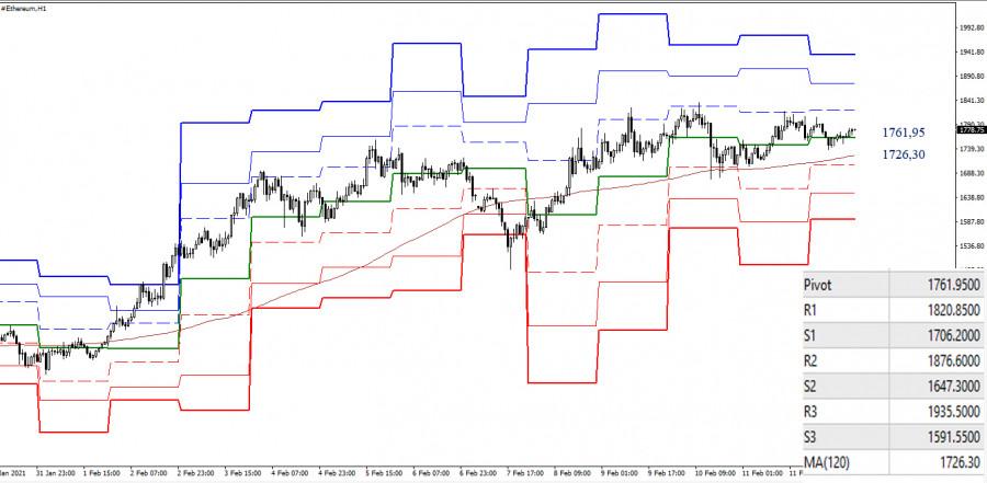 analytics6026bfab70a3b - ETHEREUM – технический анализ текущей ситуации
