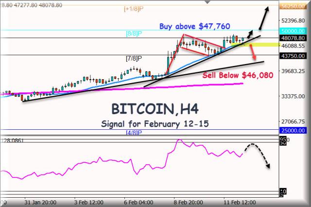 Señal de negociación del bitcoin del 12 al 15 de febrero de 2021: nivel clave $46,080