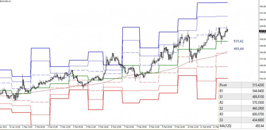 analytics60277cc94de20 - BCN/USD – технический анализ текущей ситуации