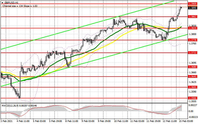 analytics6029f29f091b6 - GBP/USD: план на европейскую сессию 15 февраля. Commitment of Traders COT отчеты (разбор вчерашних сделок). Отличный ВВП