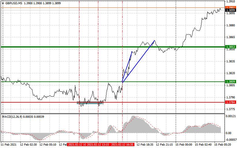 analytics602a1051367a8 - Простые рекомендации по входу в рынок и выходу для начинающих трейдеров. (разбор сделок на форекс). Валютные пары EURUSD