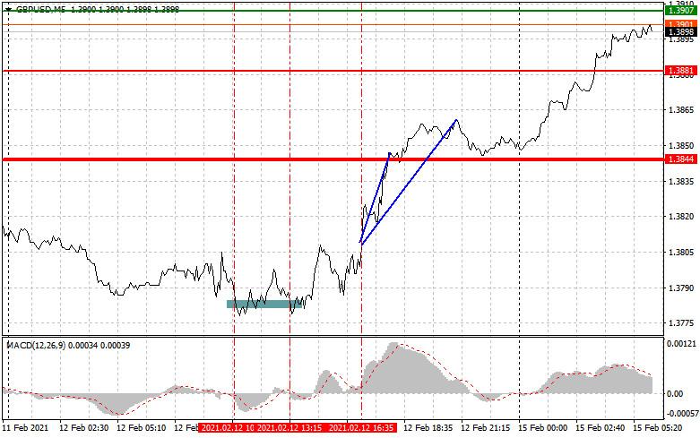 analytics602a105cd576b - Простые рекомендации по входу в рынок и выходу для начинающих трейдеров. (разбор сделок на форекс). Валютные пары EURUSD