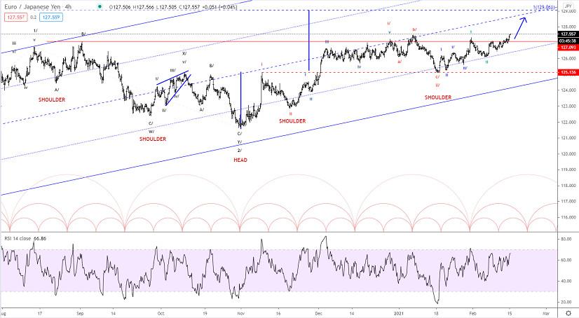 Elliott wave analysis of EUR/JPY for February 15, 2021