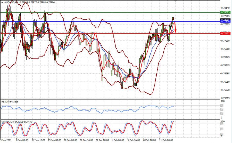 analytics602a1b28b03a7 - Желание заработать на локальном восстановлении мировой экономики сильнее перспектив обвала рынков акций (есть вероятность
