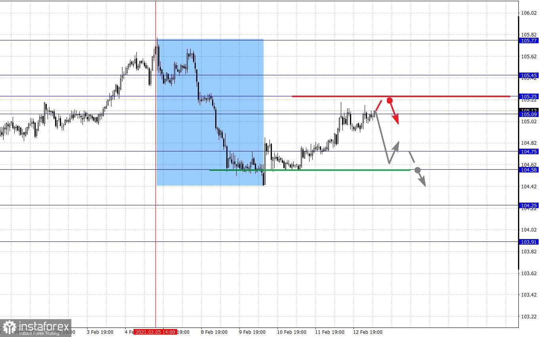 Фрактален анализ на основните валутни двойки на 15 февруари