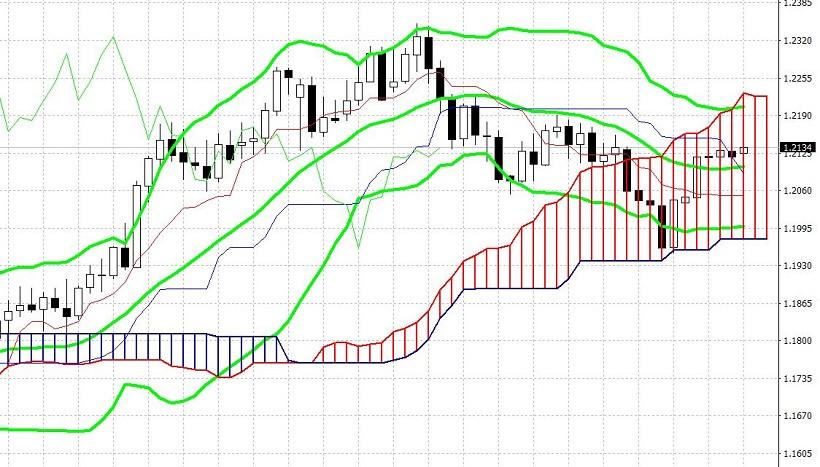 analytics602a21da77803 - EUR/USD. Превью недели: протокол ФРС, розничные продажи, индексы ZEW и PMI