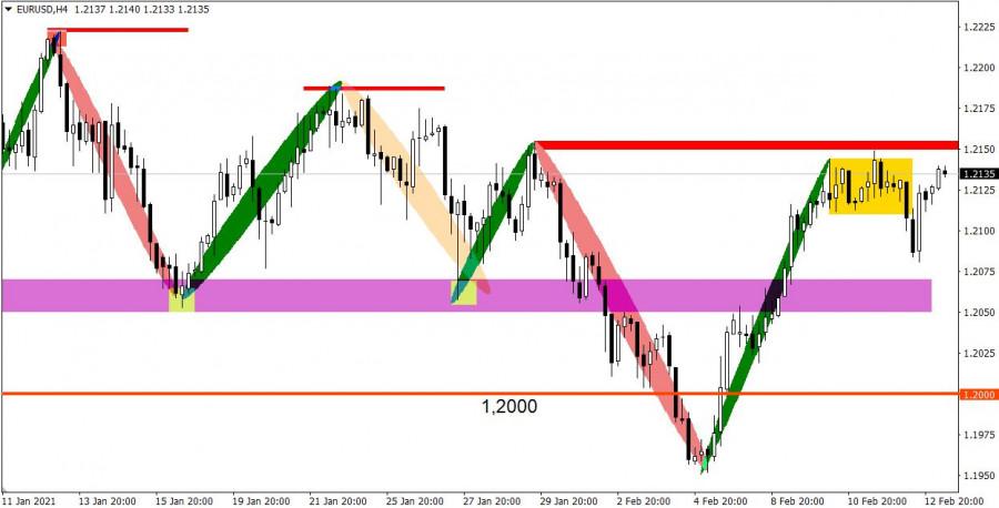 analytics602a234007371 - Торговые рекомендации по валютному рынку для начинающих трейдеров – GBPUSD и EURUSD 15.02.21