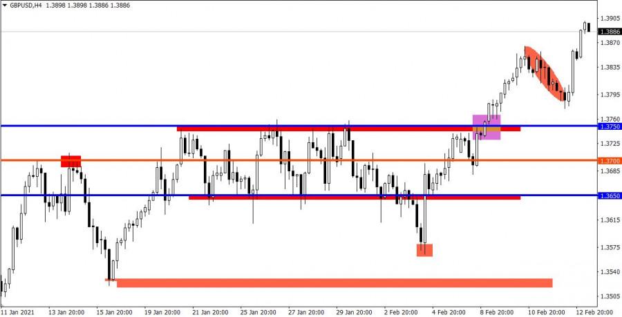 analytics602a234a29813 - Торговые рекомендации по валютному рынку для начинающих трейдеров – GBPUSD и EURUSD 15.02.21