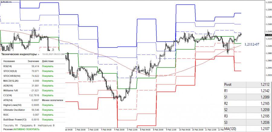 analytics602a33c8df424 - EUR/USD и GBP/USD 15 февраля – рекомендации технического анализа