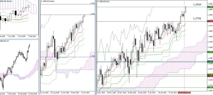 analytics602a33d63e0b4 - EUR/USD и GBP/USD 15 февраля – рекомендации технического анализа
