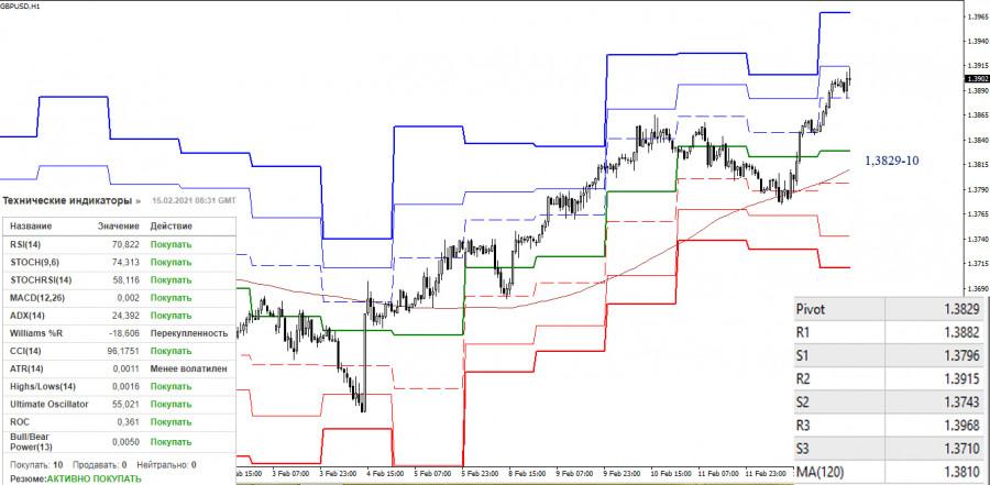 analytics602a33e3dc85f - EUR/USD и GBP/USD 15 февраля – рекомендации технического анализа